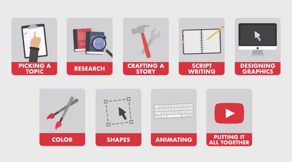 Best skillshare classes - How to Make an Animated YouTube Video